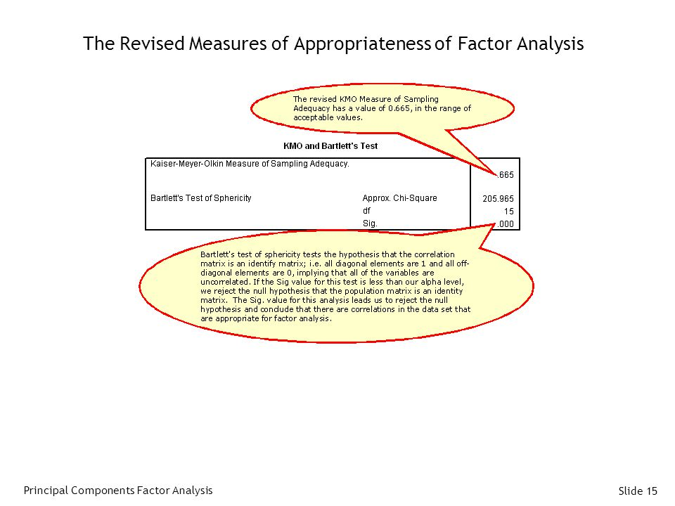 Slide 15 The Revised Measures of Appropriateness of Factor Analysis Principal Components Factor Analysis