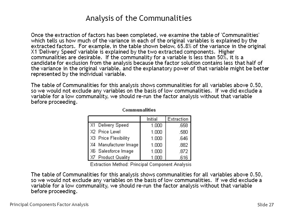 Slide 27 Analysis of the Communalities Once the extraction of factors has been completed, we examine the table of Communalities which tells us how much of the variance in each of the original variables is explained by the extracted factors.