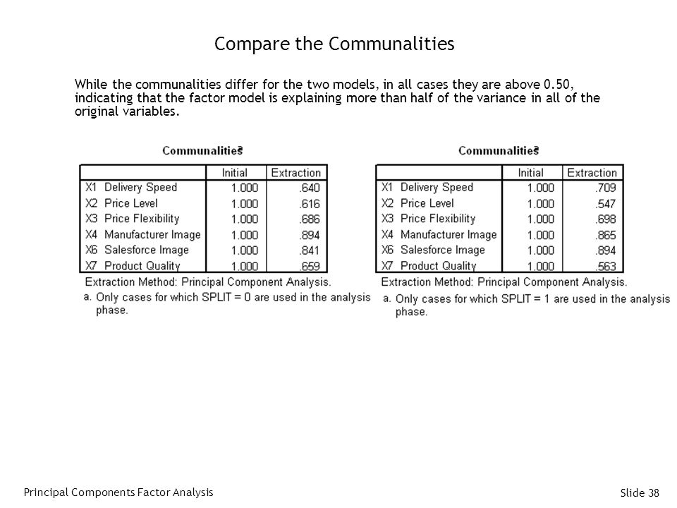 Slide 38 Compare the Communalities While the communalities differ for the two models, in all cases they are above 0.50, indicating that the factor model is explaining more than half of the variance in all of the original variables.