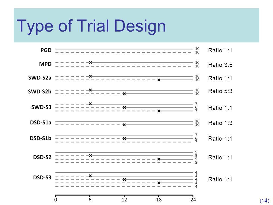 Type of Trial Design (14) Ratio 1:1 Ratio 3:5 Ratio 1:1 Ratio 5:3 Ratio 1:1 Ratio 1:3 Ratio 1:1