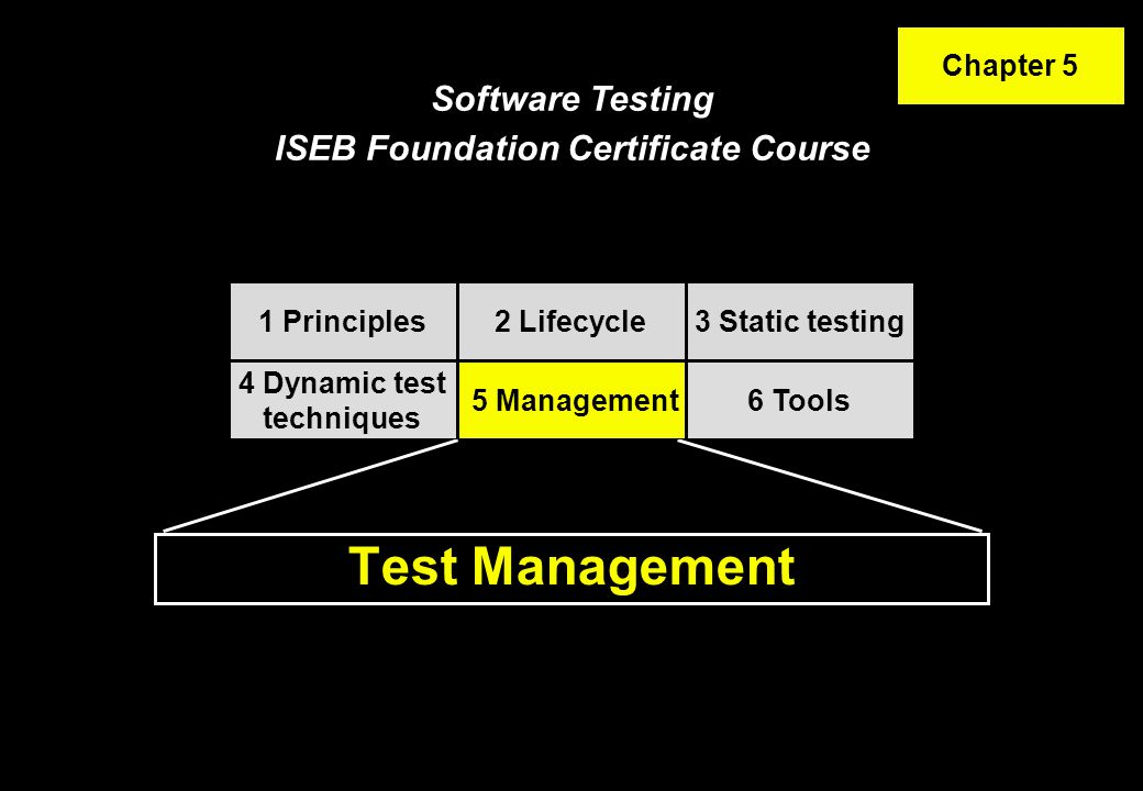 Contents Organisation Configuration Management Test estimation, monitoring and control Incident management Standards for testing Test Management 12 45 3 6 ISTQB / ISEB Foundation Exam Practice