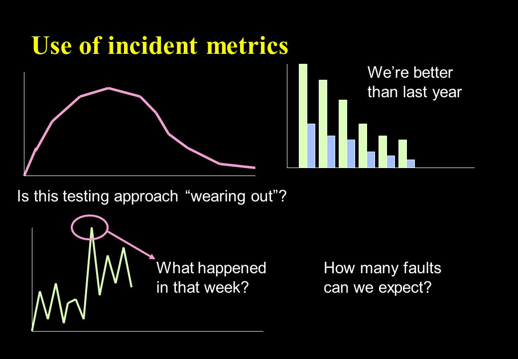 Use of incident metrics Is this testing approach wearing out .