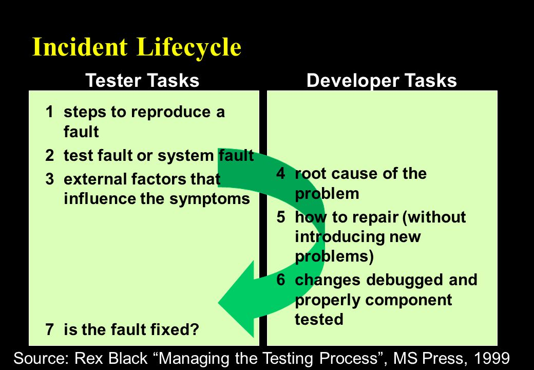 Tester TasksDeveloper Tasks Incident Lifecycle 1steps to reproduce a fault 2test fault or system fault 3external factors that influence the symptoms 4root cause of the problem 5how to repair (without introducing new problems) 6changes debugged and properly component tested 7is the fault fixed.