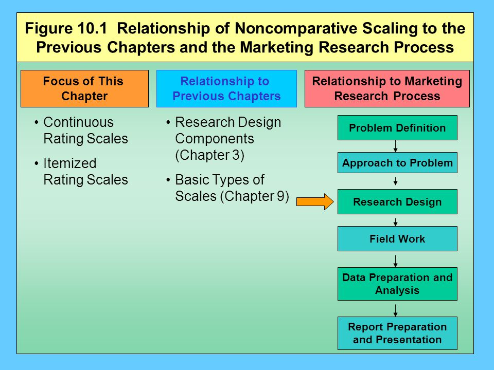 Figure 10.1 Relationship of Noncomparative Scaling to the Previous Chapters and the Marketing Research Process Focus of This Chapter Relationship to Previous Chapters Relationship to Marketing Research Process Continuous Rating Scales Itemized Rating Scales Research Design Components (Chapter 3) Basic Types of Scales (Chapter 9) Problem Definition Approach to Problem Field Work Data Preparation and Analysis Report Preparation and Presentation Research Design Figure 10.1 Relation ship to the Previou s Chapter s and The Marketi ng Resear ch Process