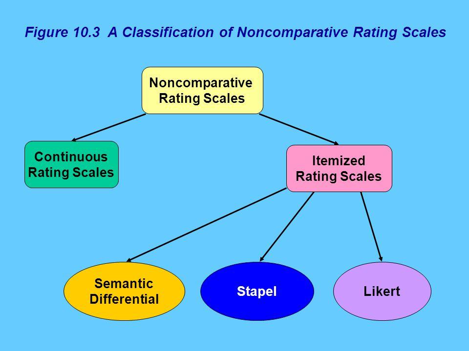 Figure 10.3 A Classification of Noncomparative Rating Scales Noncomparative Rating Scales Continuous Rating Scales Itemized Rating Scales Semantic Dif