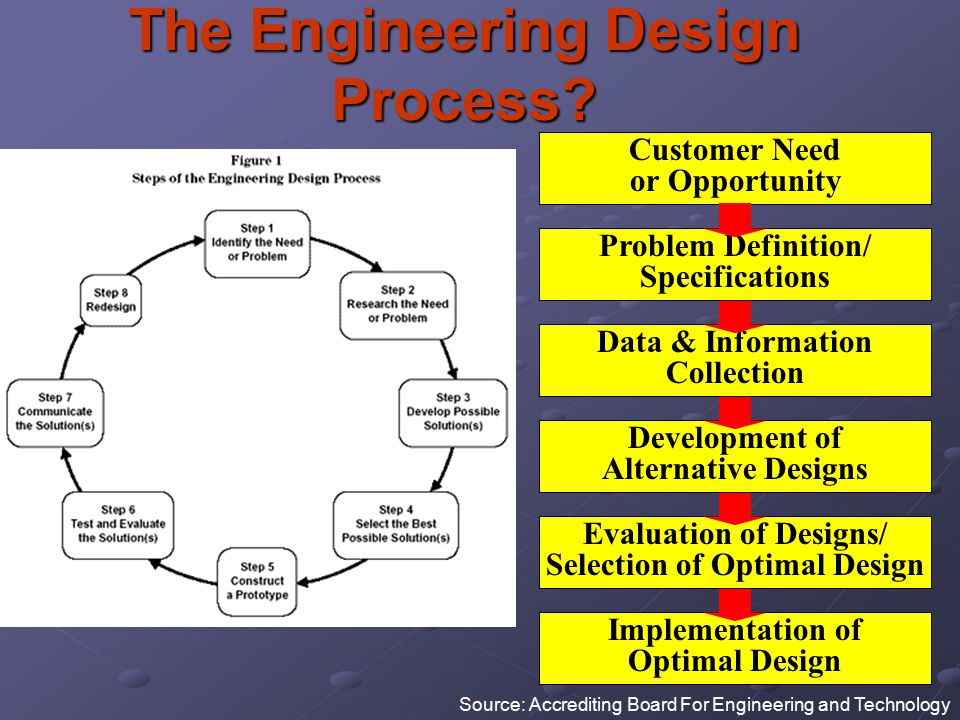 The Engineering Design Process? Customer Need or Opportunity Implementation of Optimal Design Evaluation of Designs/ Selection of Optimal Design Devel