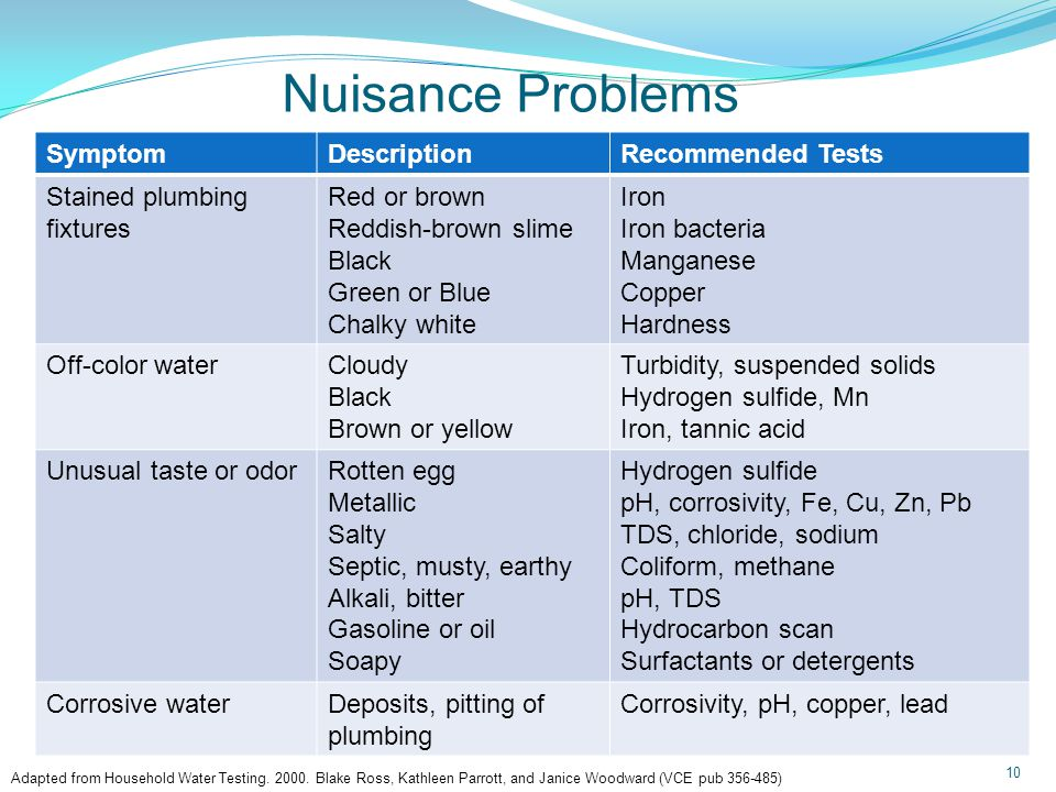 Nuisance Problems 10 SymptomDescriptionRecommended Tests Stained plumbing fixtures Red or brown Reddish-brown slime Black Green or Blue Chalky white Iron Iron bacteria Manganese Copper Hardness Off-color waterCloudy Black Brown or yellow Turbidity, suspended solids Hydrogen sulfide, Mn Iron, tannic acid Unusual taste or odorRotten egg Metallic Salty Septic, musty, earthy Alkali, bitter Gasoline or oil Soapy Hydrogen sulfide pH, corrosivity, Fe, Cu, Zn, Pb TDS, chloride, sodium Coliform, methane pH, TDS Hydrocarbon scan Surfactants or detergents Corrosive waterDeposits, pitting of plumbing Corrosivity, pH, copper, lead Adapted from Household Water Testing.