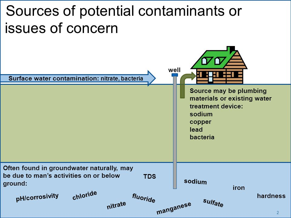 2 Sources of potential contaminants or issues of concern pH/corrosivity hardness nitrate fluoride TDS iron manganese sulfate chloride sodium Surface water contamination: nitrate, bacteria Source may be plumbing materials or existing water treatment device: sodium copper lead bacteria Often found in groundwater naturally, may be due to man's activities on or below ground: well