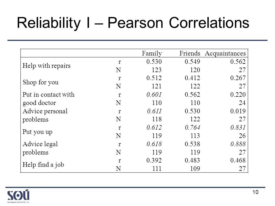 10 Reliability I – Pearson Correlations FamilyFriendsAcquaintances Help with repairs r0.5300.5490.562 N12312027 Shop for you r0.5120.4120.267 N12112227 Put in contact with good doctor r0.6010.5620.220 N110 24 Advice personal problems r0.6110.5300.019 N11812227 Put you up r0.6120.7640.831 N11911326 Advice legal problems r0.6180.5380.888 N119 27 Help find a job r0.3920.4830.468 N11110927