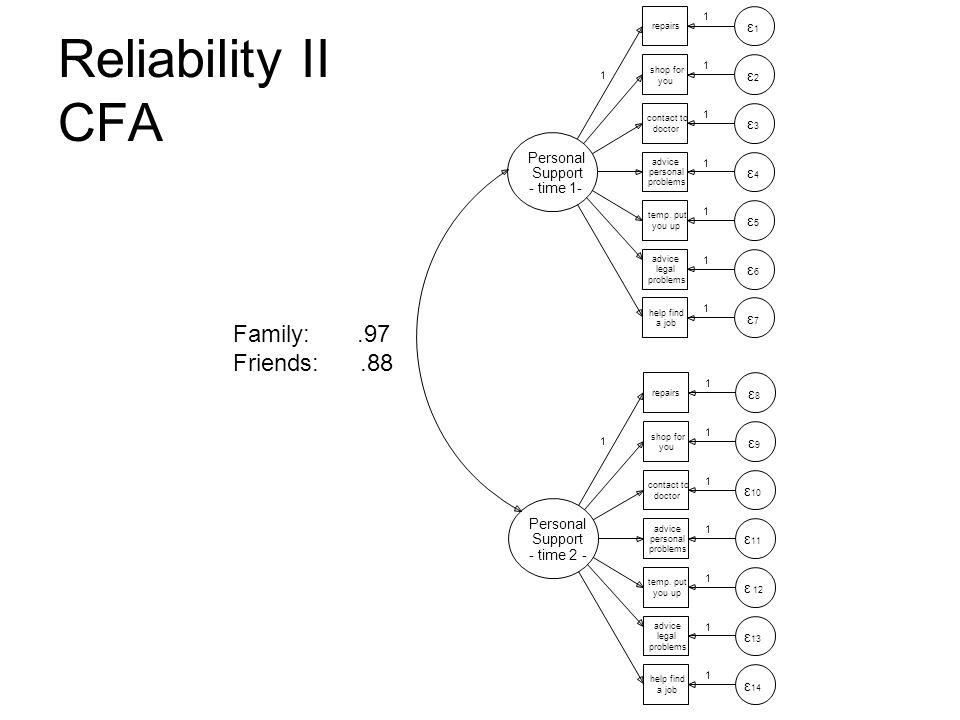 Reliability II CFA Family:.97 Friends:.88