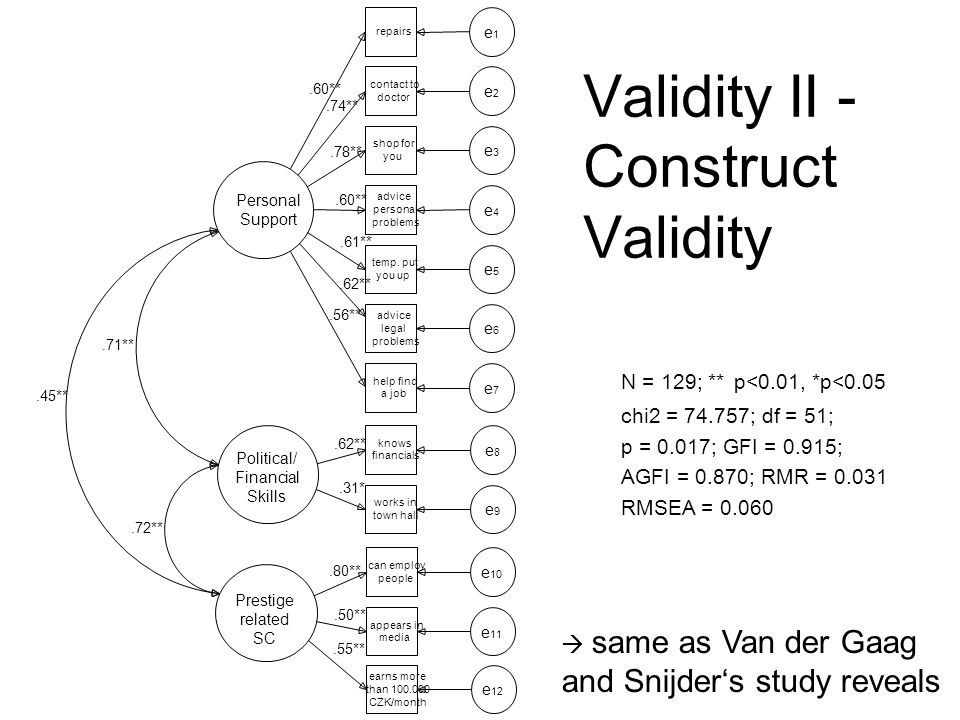 Validity II - Construct Validity N = 129; ** p<0.01, *p<0.05 chi2 = 74.757; df = 51; p = 0.017; GFI = 0.915; AGFI = 0.870; RMR = 0.031 RMSEA = 0.060  same as Van der Gaag and Snijder's study reveals