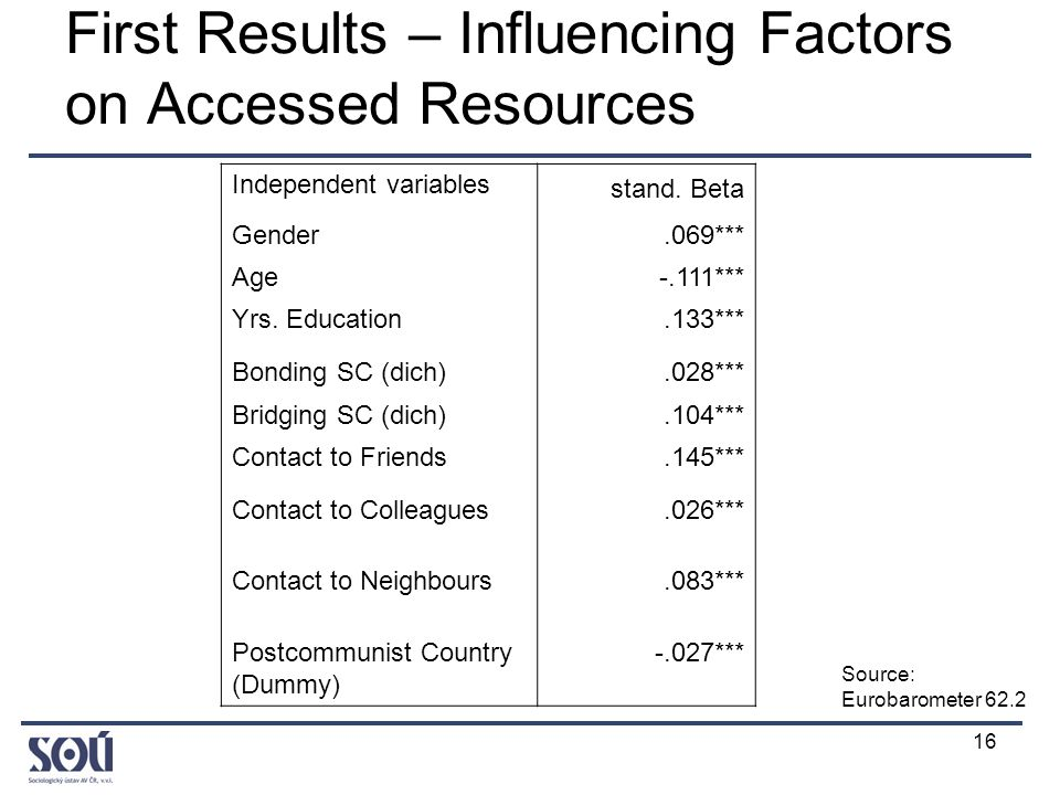 16 First Results – Influencing Factors on Accessed Resources Independent variables stand.