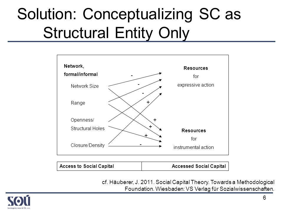 6 Solution: Conceptualizing SC as Structural Entity Only Network, formal/informal Resources for expressive action Resources for instrumental action Network Size Range Openness/ Structural Holes Closure/Density Access to Social CapitalAccessed Social Capital + + - - - + + - cf.
