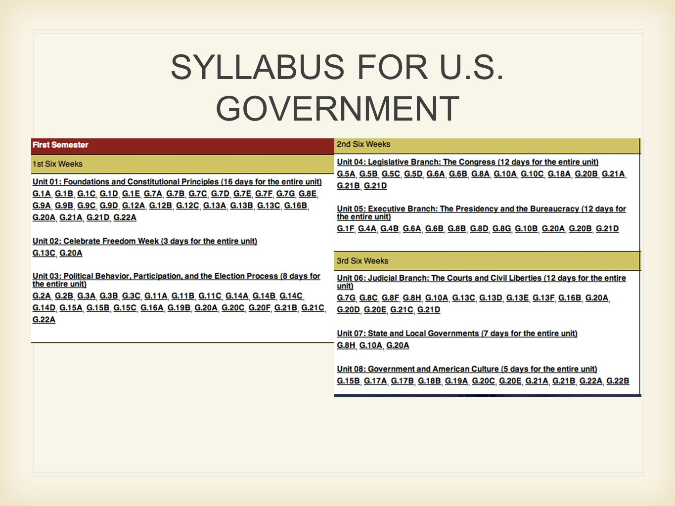 SYLLABUS FOR U.S. GOVERNMENT