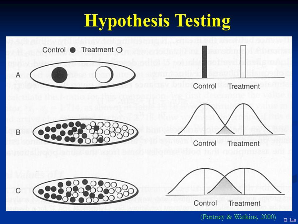 Hypothesis Testing E. Lin (Portney & Watkins, 2000)