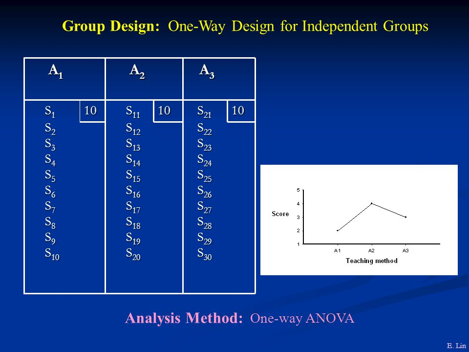 Group Design: One-Way Design for Independent Groups S 22 S 22 S 23 S 23 S 24 S 24 S 25 S 25 S 26 S 26 S 27 S 27 S 28 S 28 S 29 S 29 S 30 S 30 S 12 S 12 S 13 S 13 S 14 S 14 S 15 S 15 S 16 S 16 S 17 S 17 S 18 S 18 S 19 S 19 S 20 S 20 S 2 S 2 S 3 S 3 S 4 S 4 S 5 S 5 S 6 S 6 S 7 S 7 S 8 S 8 S 9 S 9 S 10 S 10 10 S 21 S 2110 S 11 S 1110 S 1 S 1 A 3 A 3 A 2 A 2 A 1 A 1 Analysis Method: One-way ANOVA E.