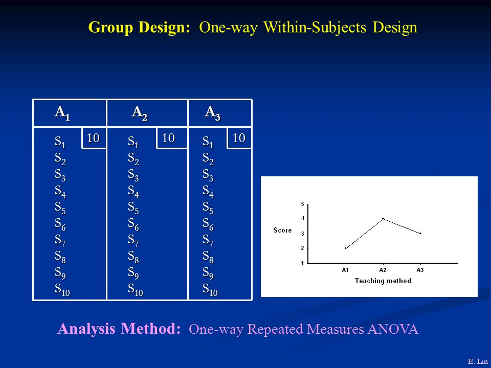 Group Design: One-way Within-Subjects Design S 1 S 1 S 2 S 2 S 3 S 3 S 4 S 4 S 5 S 5 S 6 S 6 S 7 S 7 S 8 S 8 S 9 S 9 S 10 S 10 S 1 S 1 S 2 S 2 S 3 S 3 S 4 S 4 S 5 S 5 S 6 S 6 S 7 S 7 S 8 S 8 S 9 S 9 S 10 S 10 S 1 S 1 S 2 S 2 S 3 S 3 S 4 S 4 S 5 S 5 S 6 S 6 S 7 S 7 S 8 S 8 S 9 S 9 S 10 S 10 101010 A 3 A 3 A 2 A 2 A1A1A1A1 Analysis Method: One-way Repeated Measures ANOVA E.