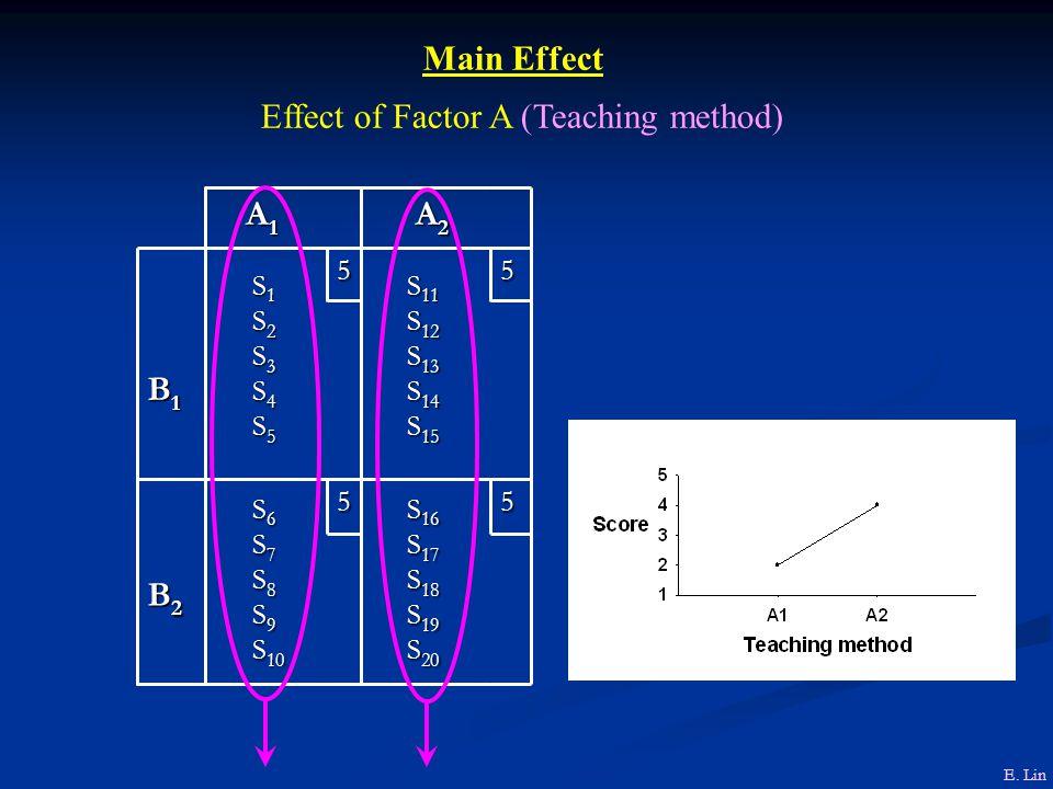 S 16 S 16 S 17 S 17 S 18 S 18 S 19 S 19 S 20 S 20 S 6 S 6 S 7 S 7 S 8 S 8 S 9 S 9 S 10 S 10 B2 B2 B2 B2 55 S 11 S 11 S 12 S 12 S 13 S 13 S 14 S 14 S 15 S 15 S 1 S 1 S 2 S 2 S 3 S 3 S 4 S 4 S 5 S 5 B1 B1 B1 B1 5 5 A 2 A 2 A1A1A1A1 Main Effect Effect of Factor A (Teaching method) E.