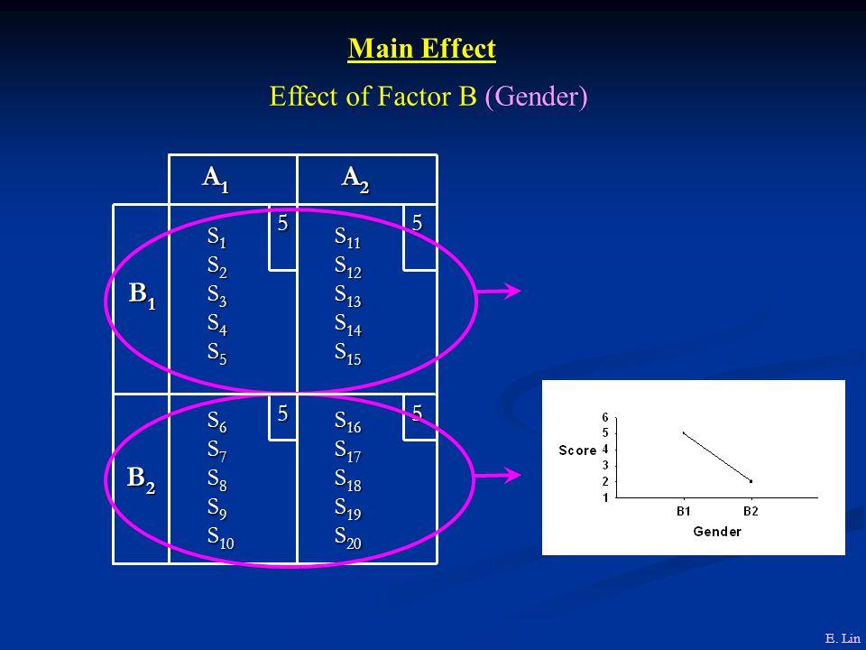 S 16 S 16 S 17 S 17 S 18 S 18 S 19 S 19 S 20 S 20 S 6 S 6 S 7 S 7 S 8 S 8 S 9 S 9 S 10 S 10 B2 B2 B2 B2 55 S 11 S 11 S 12 S 12 S 13 S 13 S 14 S 14 S 15 S 15 S 1 S 1 S 2 S 2 S 3 S 3 S 4 S 4 S 5 S 5 B1 B1 B1 B1 5 5 A 2 A 2 A1A1A1A1 Main Effect Effect of Factor B (Gender) E.