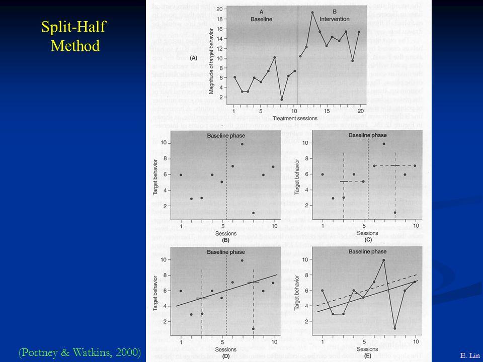 Split-Half Method E. Lin (Portney & Watkins, 2000)