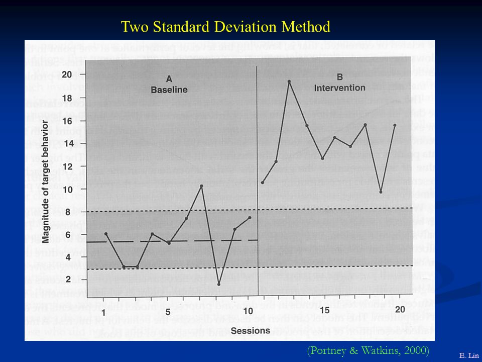 Two Standard Deviation Method E. Lin (Portney & Watkins, 2000)