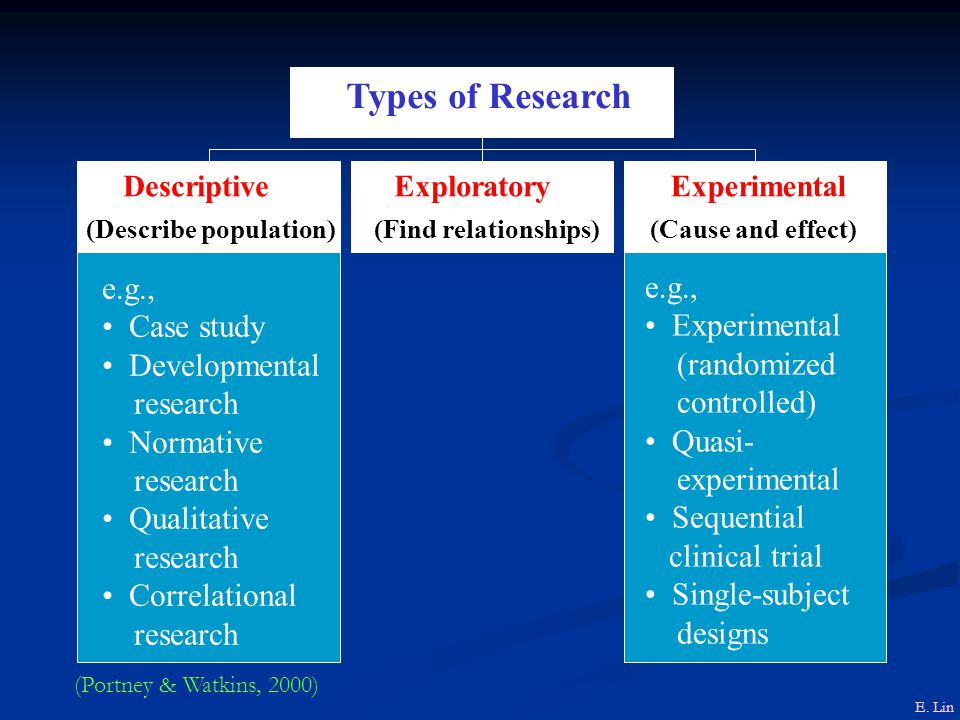e.g., Experimental (randomized controlled) Quasi- experimental Sequential clinical trial Single-subject designs e.g., Case study Developmental research Normative research Qualitative research Correlational research Descriptive (Describe population) Exploratory (Find relationships) Experimental (Cause and effect) Types of Research E.