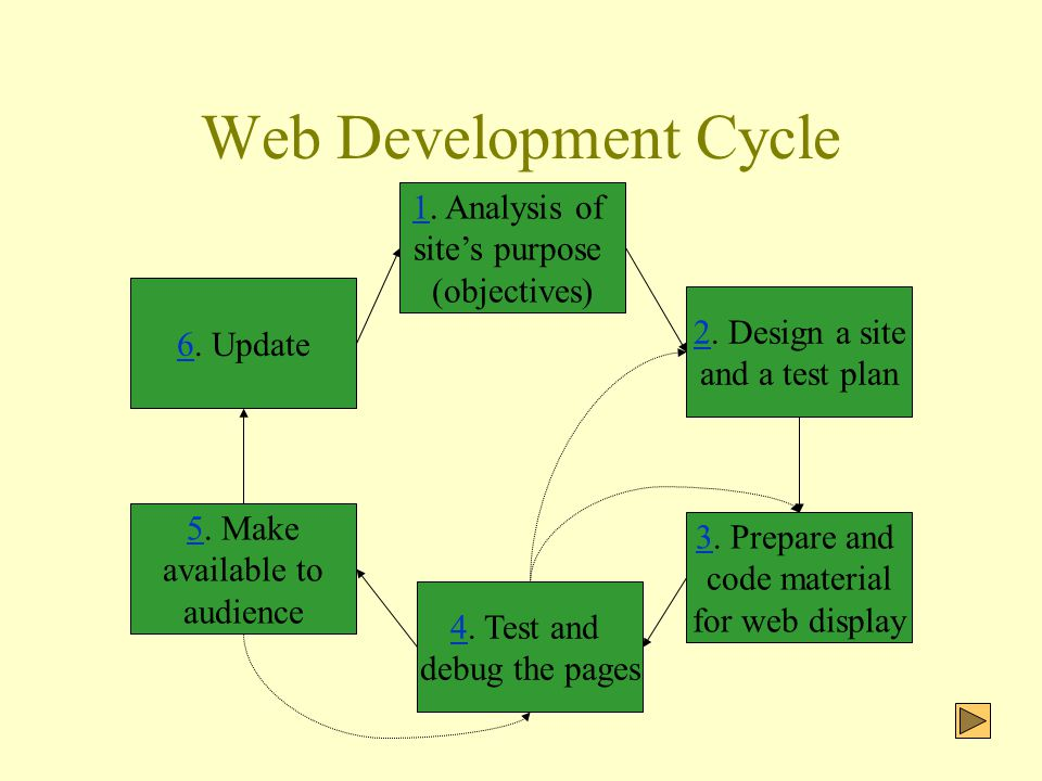 Web Development Cycle 22. Design a site and a test plan 33.