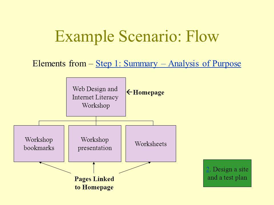 Example Scenario: Flow Elements from – Step 1: Summary – Analysis of PurposeStep 1: Summary – Analysis of Purpose Workshop bookmarks Workshop presentation Worksheets Web Design and Internet Literacy Workshop 22.