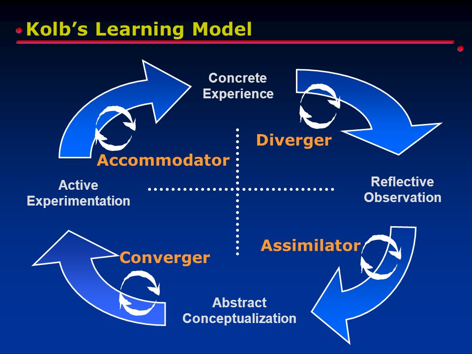 Kolb's Learning Model Concrete Experience Reflective Observation Abstract Conceptualization Active Experimentation Diverger Assimilator Converger Acco