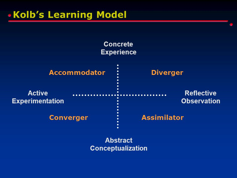 Kolb's Learning Model Concrete Experience Reflective Observation Abstract Conceptualization Active Experimentation Diverger AssimilatorConverger Accom