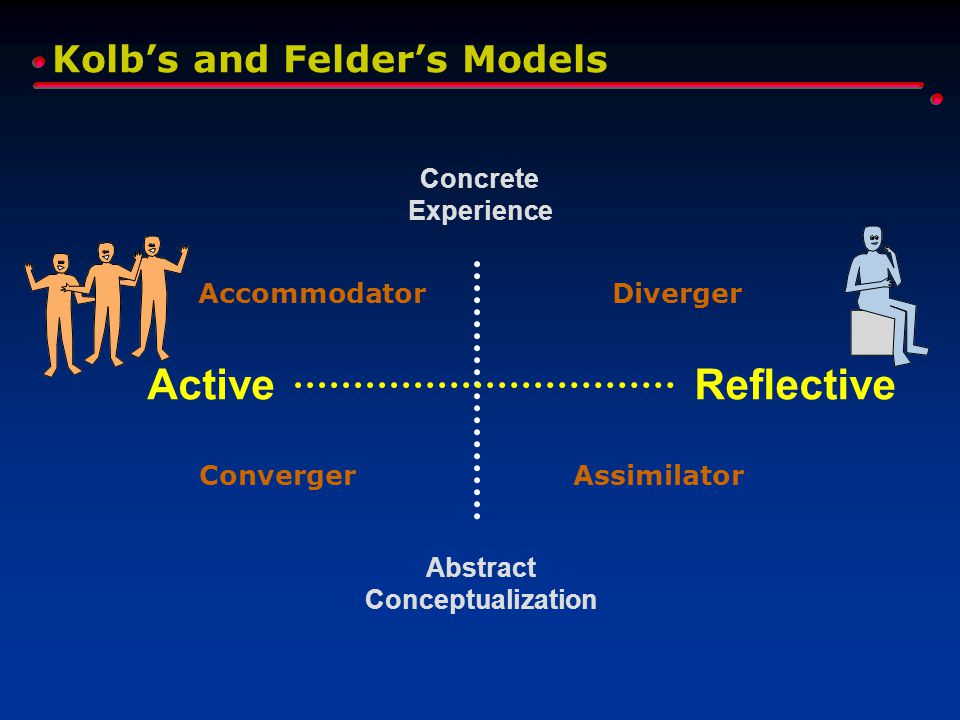 Kolb's and Felder's Models Concrete Experience Abstract Conceptualization Diverger AssimilatorConverger Accommodator ReflectiveActive
