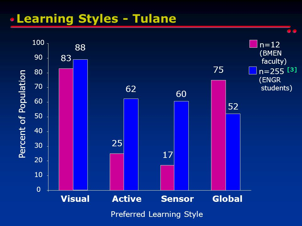 Learning Styles - Tulane 0 10 20 30 40 50 60 70 80 90 100 VisualActiveSensorGlobal Preferred Learning Style Percent of Population 83 25 17 75 n=12 (BM