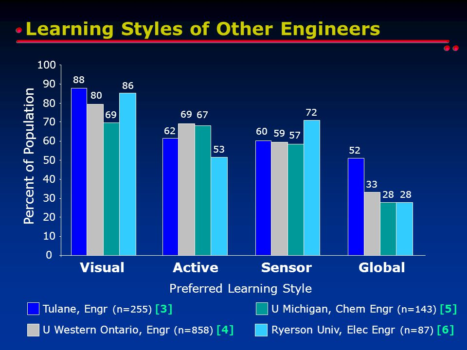 Learning Styles of Other Engineers Tulane, Engr (n=255) [3] 0 10 20 30 40 50 60 70 80 90 100 VisualActiveSensorGlobal Preferred Learning Style Percent