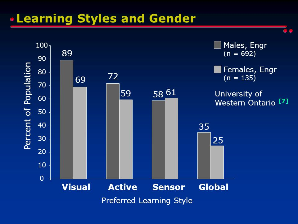 Learning Styles and Gender 0 10 20 30 40 50 60 70 80 90 100 VisualActiveSensorGlobal Preferred Learning Style Percent of Population 89 72 58 35 Males, Engr (n = 692) 69 59 61 25 Females, Engr (n = 135) University of Western Ontario [7]