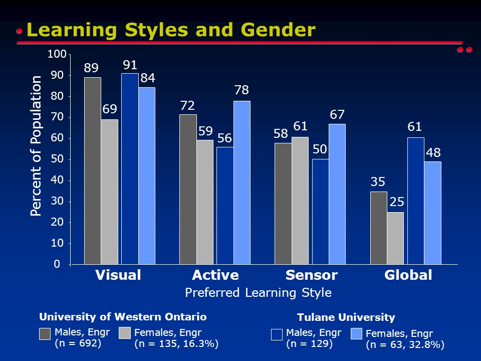 Learning Styles and Gender Males, Engr (n = 692) Females, Engr (n = 135, 16.3%) 61 48 0 10 20 30 40 50 60 70 80 90 100 VisualActiveSensorGlobal Preferred Learning Style Percent of Population 89 35 69 25 91 84 72 59 56 78 58 61 50 67 University of Western Ontario Males, Engr (n = 129) Females, Engr (n = 63, 32.8%) Tulane University