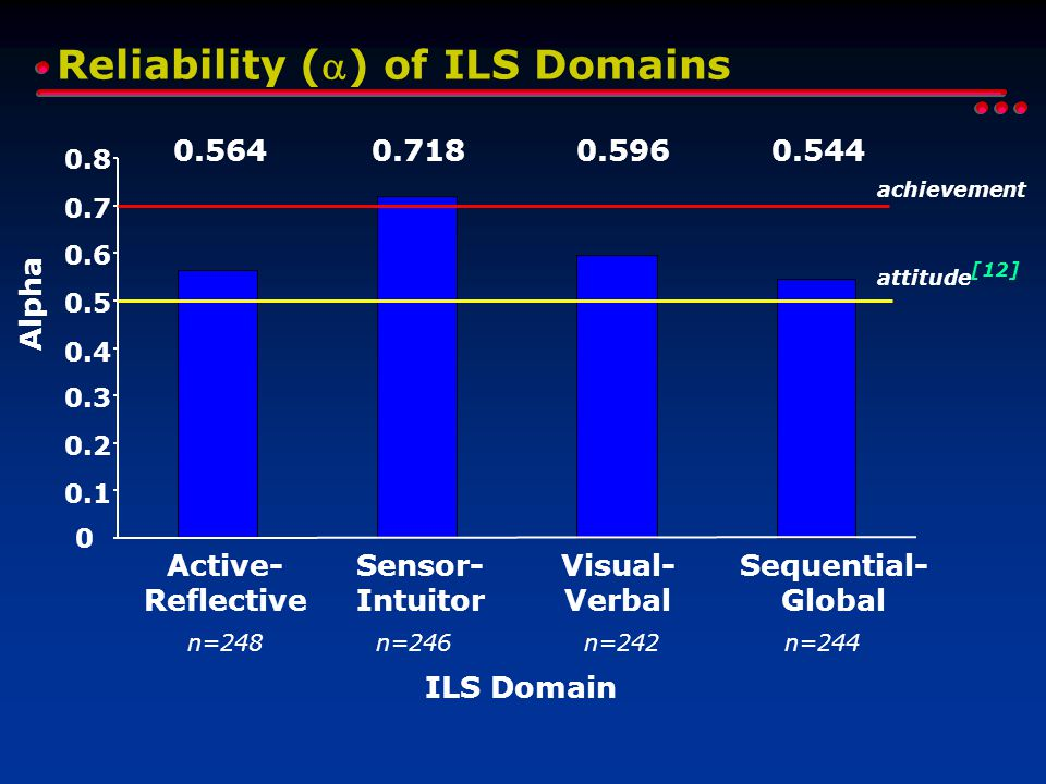 Active- Reflective Sensor- Intuitor Visual- Verbal Sequential- Global ILS Domain 0.5640.7180.5960.544 n=248n=246n=242n=244 Reliability () of ILS Domains 0 0.1 0.2 0.3 0.4 0.5 0.6 0.7 0.8 Alpha attitude [12] achievement