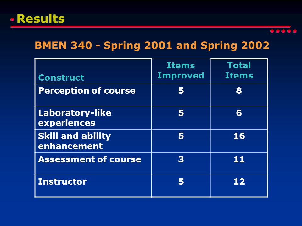 Results BMEN 340 - Spring 2001 and Spring 2002 Construct Items Improved Total Items Perception of course58 Laboratory-like experiences 56 Skill and ability enhancement 516 Assessment of course311 Instructor512