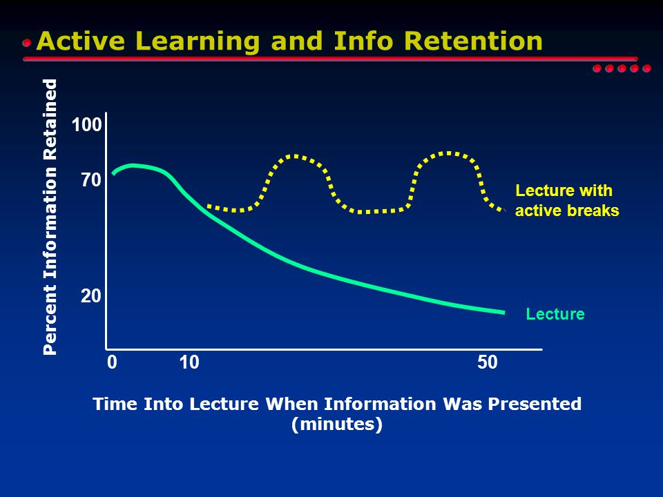 Time Into Lecture When Information Was Presented (minutes) 100 70 20 Percent Information Retained 01050 Lecture Lecture with active breaks R. Brent, R