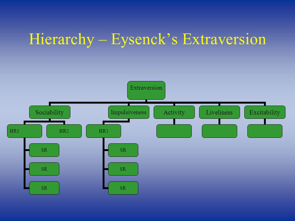 Hierarchy – Eysenck's Extraversion Extraversion Sociability HR1 SR HR2 Impulsiveness HR1 SR Activity Liveliness Excitability