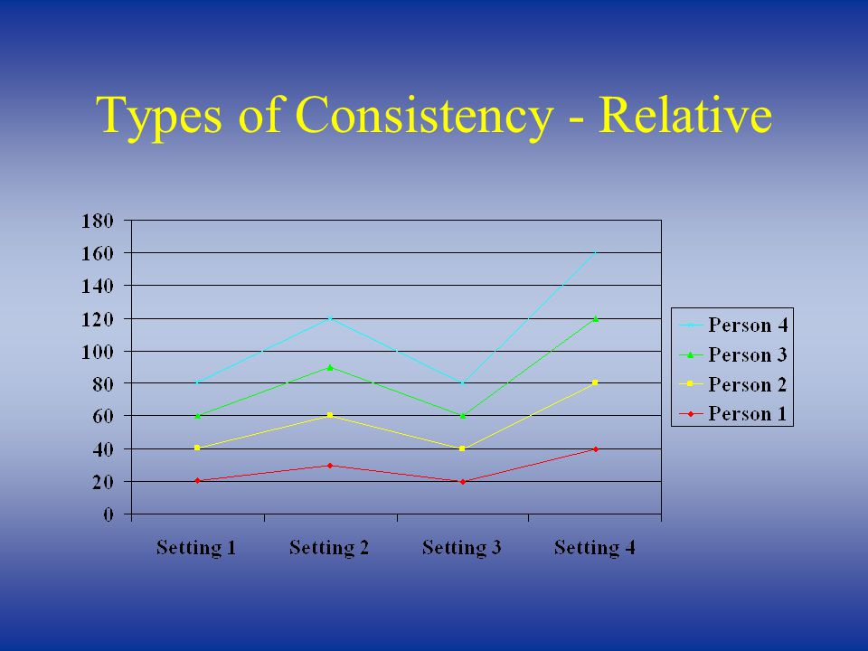 Types of Consistency - Relative