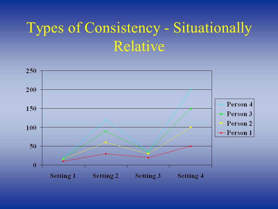 Types of Consistency - Situationally Relative