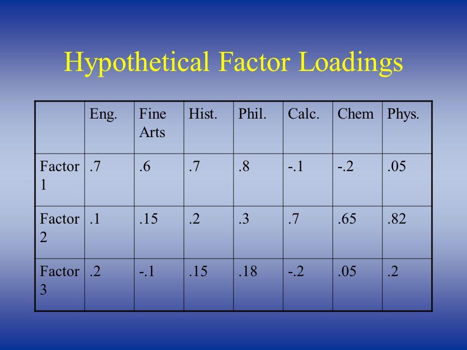 Hypothetical Factor Loadings Eng.Fine Arts Hist.Phil.Calc.ChemPhys. Factor 1.7.6.7.8-.1-.2.05 Factor 2.1.15.2.3.7.65.82 Factor 3.2-.1.15.18-.2.05.2