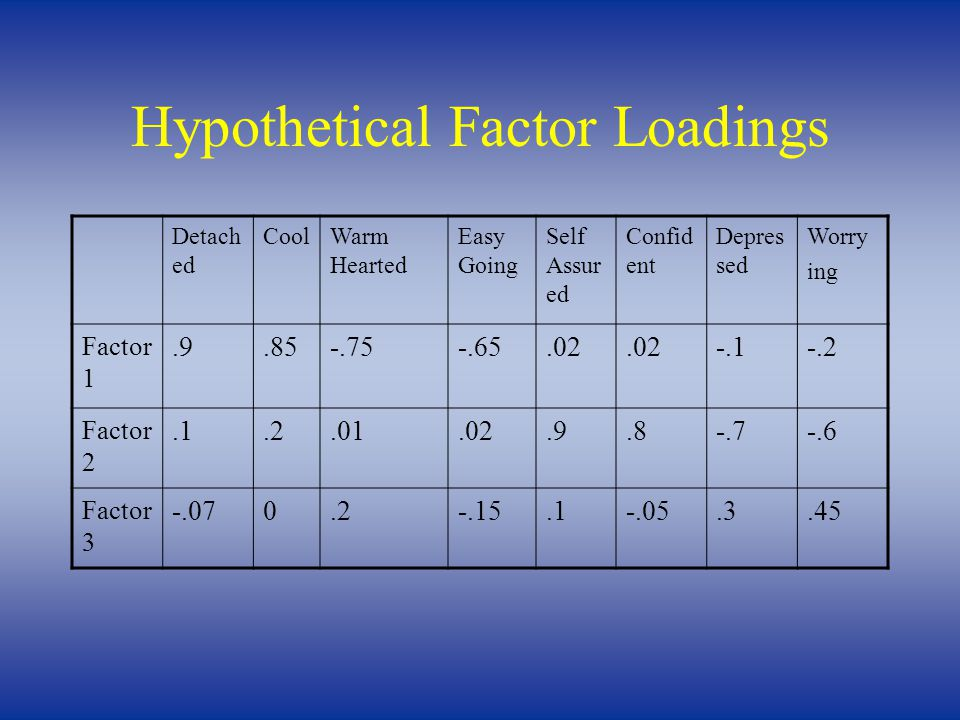 Hypothetical Factor Loadings Detach ed CoolWarm Hearted Easy Going Self Assur ed Confid ent Depres sed Worry ing Factor 1.9.85-.75-.65.02 -.1-.2 Factor 2.1.2.01.02.9.8-.7-.6 Factor 3 -.070.2-.15.1-.05.3.45