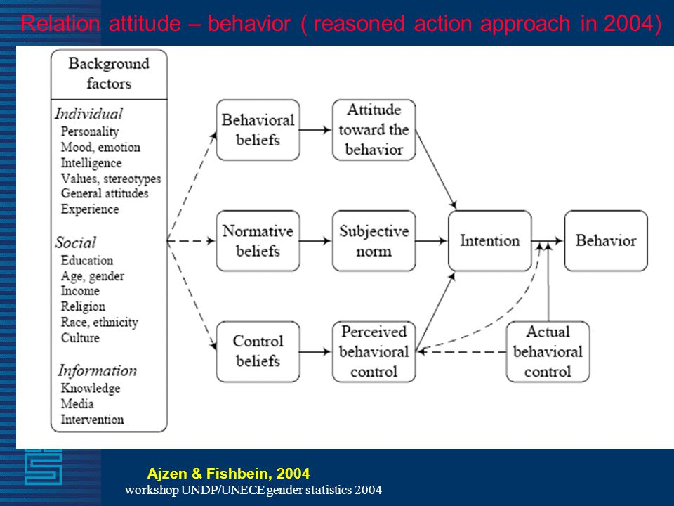 workshop UNDP/UNECE gender statistics 2004 Ajzen & Fishbein, 2004 Relation attitude – behavior ( reasoned action approach in 2004)