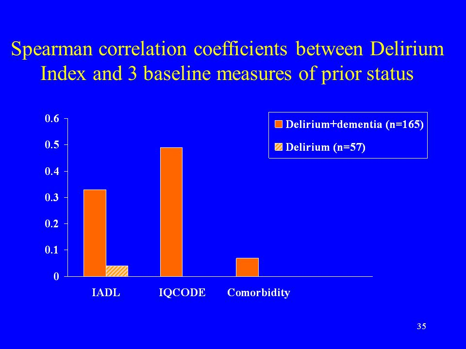 35 Spearman correlation coefficients between Delirium Index and 3 baseline measures of prior status