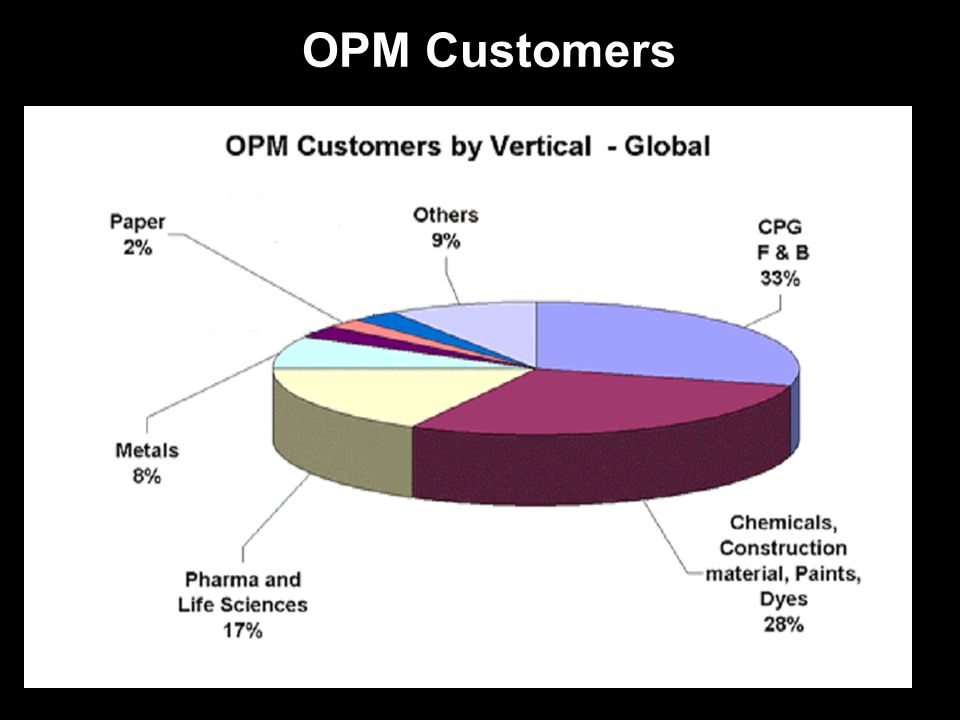 OPM Customers
