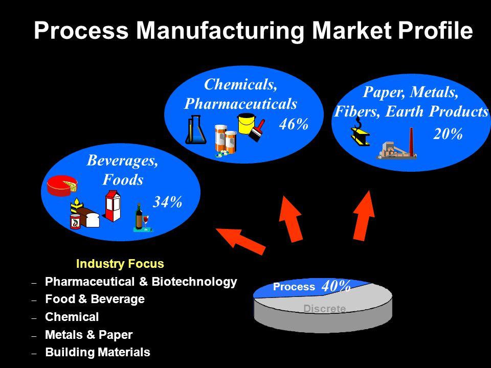 Process-Discrete Inventory Transfer