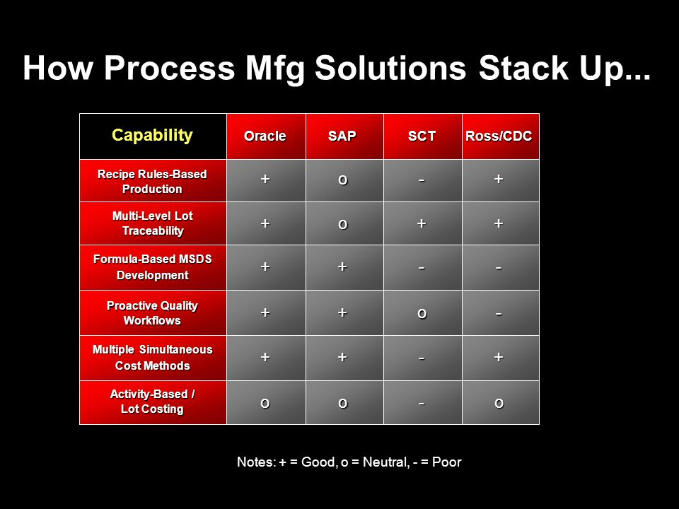 How Process Mfg Solutions Stack Up...