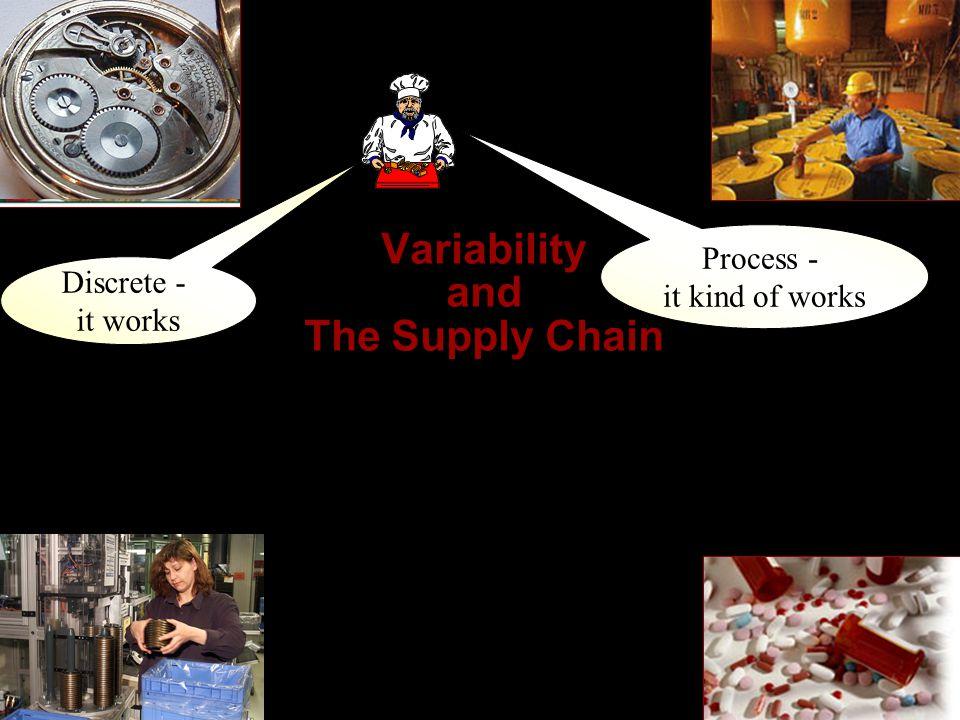  Process Manufacturing Uses Formulas Mixes, Blends, Transforms Makes STUFF Making Stuff vs.