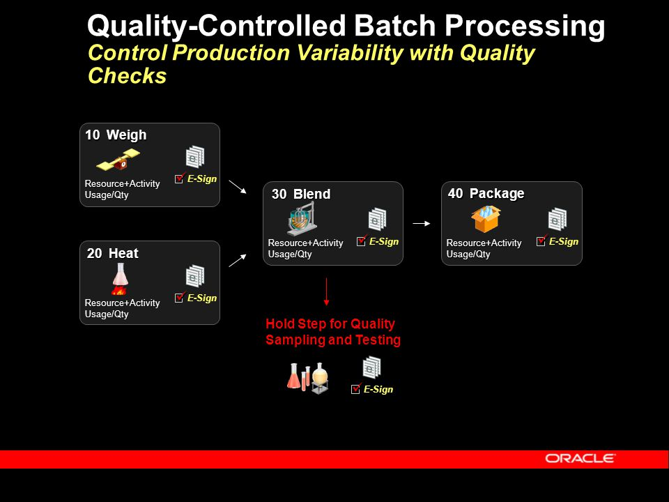 Quality-Controlled Batch Processing Control Production Variability with Quality Checks Hold Step for Quality Sampling and Testing 10 Weigh 30 Blend 40 Package 20 Heat E-Sign Resource+ActivityUsage/Qty Resource+ActivityUsage/Qty Resource+ActivityUsage/QtyResource+ActivityUsage/Qty E-Sign E-Sign E-Sign E-Sign